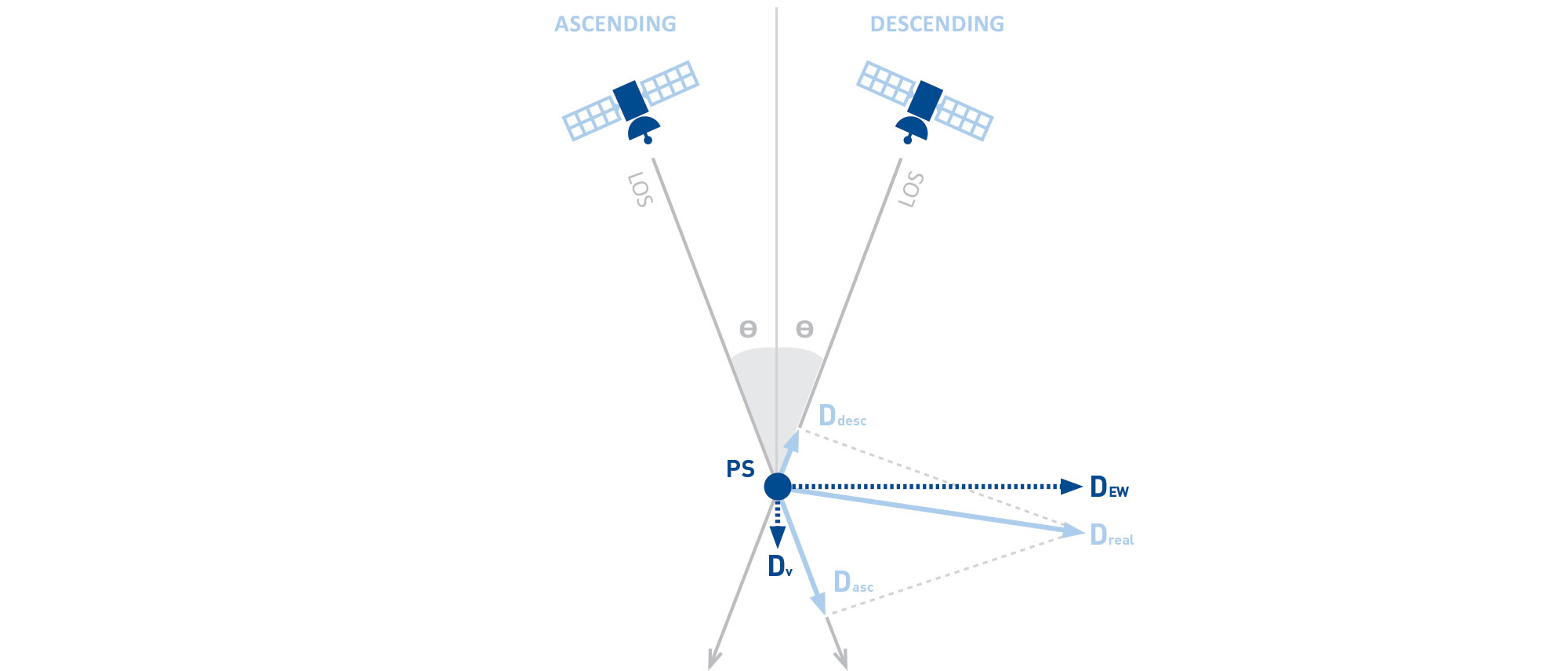 Double satellite geometry