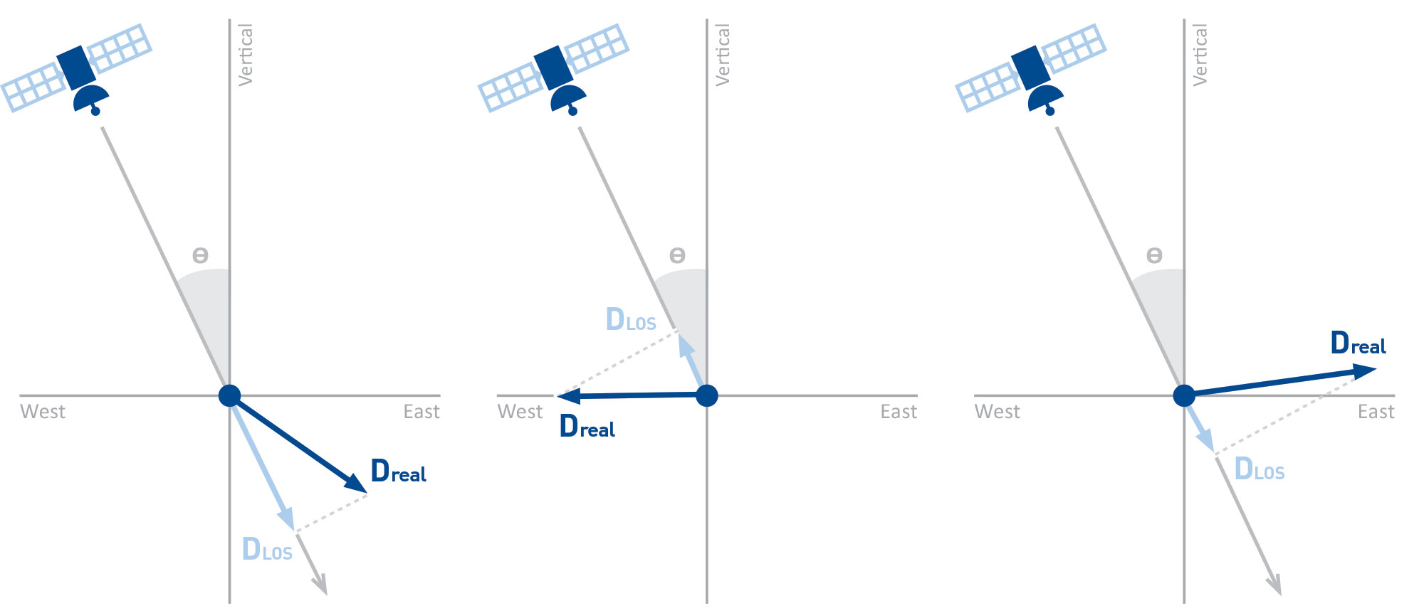 Single satellite geometry