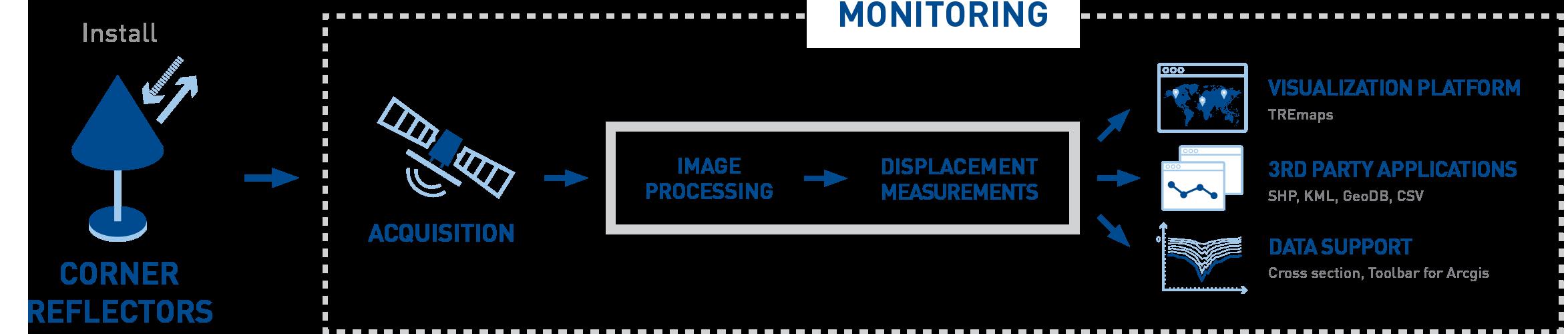 Corner reflectors diagram