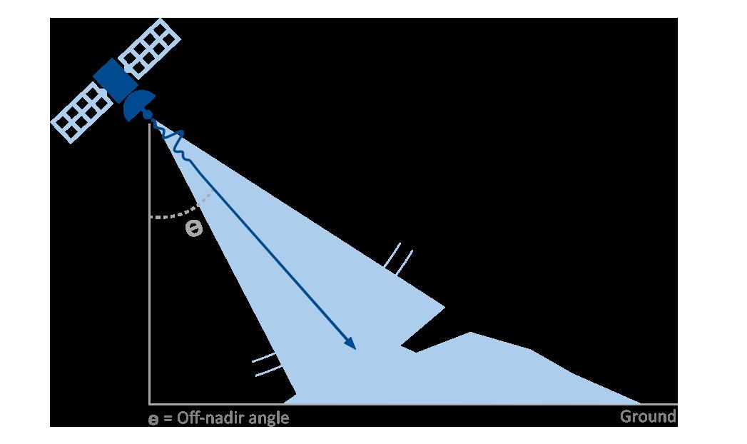SAR signal